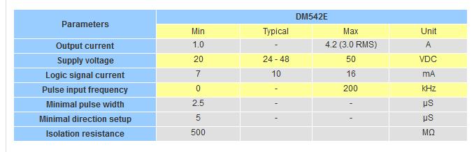 جدول مشخصات درایور استپ موتور DM۵۴۲E
